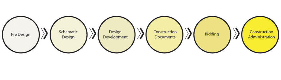 architecture-phases-design-process